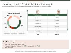 Asset Management Lifecycle Optimization Procurement How Much Will It Cost To Replace The Asset Sample PDF
