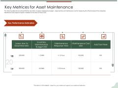 Asset Management Lifecycle Optimization Procurement Key Metrices For Asset Maintenance Designs PDF