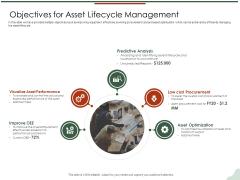 Asset Management Lifecycle Optimization Procurement Objectives For Asset Lifecycle Management Pictures PDF