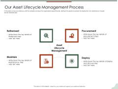 Asset Management Lifecycle Optimization Procurement Our Asset Lifecycle Management Process Rules PDF
