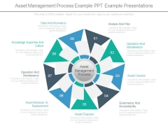 Asset Management Process Example Ppt Example Presentations
