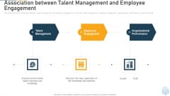 Association Between Talent Management And Employee Engagement Value Ppt Infographics Grid PDF