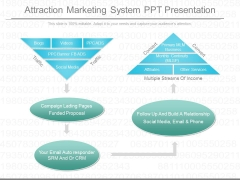 Attraction Marketing System Ppt Presentation