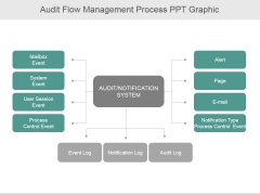 Audit Flow Management Process Ppt PowerPoint Presentation Rules