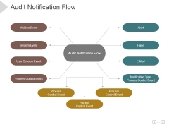 Audit Notification Flow Ppt PowerPoint Presentation Icon