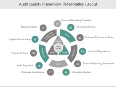 Audit Quality Framework Ppt PowerPoint Presentation Gallery