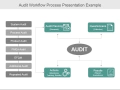 Audit Workflow Process Ppt PowerPoint Presentation Files