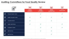 Auditing Committees For Food Quality Review Application Of Quality Management For Food Processing Companies Pictures PDF
