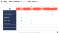 Auditing Committees For Food Quality Review Assuring Food Quality And Hygiene Slides PDF