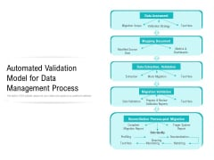 Automated Validation Model For Data Management Process Ppt PowerPoint Presentation Gallery Display PDF