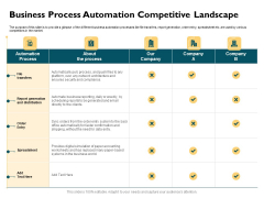 Automatically Controlling Process Business Process Automation Competitive Landscape Structure PDF