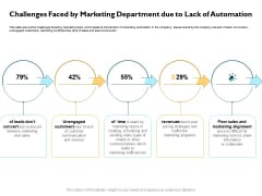 Automatically Controlling Process Challenges Faced By Marketing Department Due To Lack Of Automation Sample PDF