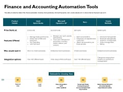 Automatically Controlling Process Finance And Accounting Automation Tools Portrait PDF