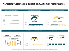 Automatically Controlling Process Marketing Automation Impact On Customer Performance Inspiration PDF