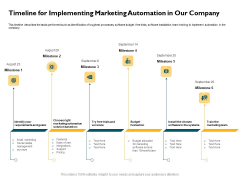Automatically Controlling Process Timeline For Implementing Marketing Automation In Our Company Formats PDF