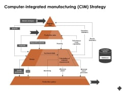 Automation Techniques And Solutions For Business Computer Integrated Manufacturing CIM Strategy Brochure PDF
