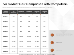 Automation Techniques And Solutions For Business Per Product Cost Comparison With Competitors Infographics PDF
