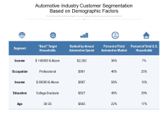 Automotive Industry Customer Segmentation Based On Demographic Factors Ppt PowerPoint Presentation File Layout PDF
