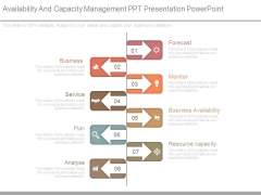 Availability And Capacity Management Ppt Presentation Powerpoint
