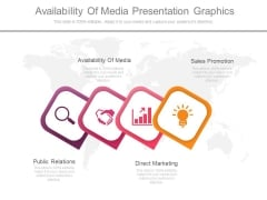 Availability Of Media Presentation Graphics