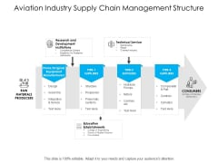 Aviation Industry Supply Chain Management Structure Ppt PowerPoint Presentation Show Aids