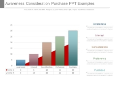 Awareness Consideration Purchase Ppt Examples
