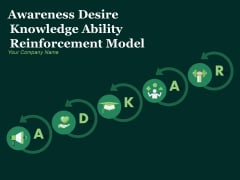 Awareness Desire Knowledge Ability Reinforcement Model Ppt PowerPoint Presentation Complete Deck With Slides