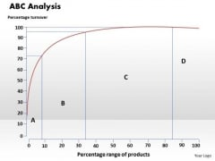 Abc Analysis Business PowerPoint Presentation