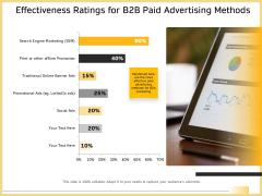 B2B Marketing Effectiveness Ratings For B2b Paid Advertising Methods Demonstration PDF