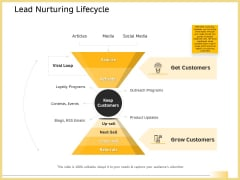 B2B Marketing Lead Nurturing Lifecycle Ppt Slide Download PDF