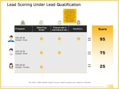 B2B Marketing Lead Scoring Under Lead Qualification Summary PDF