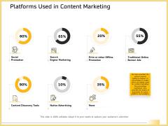 B2B Marketing Platforms Used In Content Marketing Ppt Ideas Grid PDF