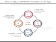 B2B Marketing Websites And Their Contribution To Growth Diagram