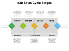 B2B Sales Cycle Stages Ppt PowerPoint Presentation Infographic Template Elements PDF