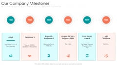 B2B Sales Procedure Counselling Our Company Milestones Ppt Show Ideas PDF
