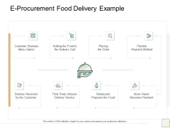 B2B Trade Management E Procurement Food Delivery Example Ppt Icon Good PDF