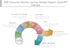 B2b Consumer Decision Journey Sample Diagram Good Ppt Example