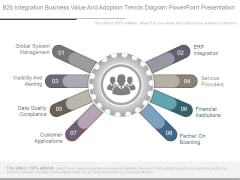 B2b Integration Business Value And Adoption Trends Diagram Powerpoint Presentation