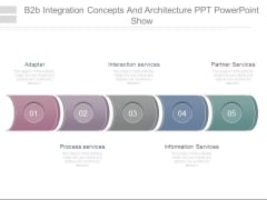B2b Integration Concepts And Architecture Ppt Powerpoint Show