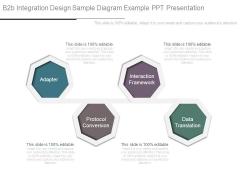 B2b Integration Design Sample Diagram Example Ppt Presentation