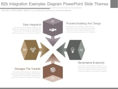 B2b Integration Examples Diagram Powerpoint Slide Themes
