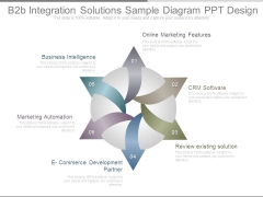 B2b Integration Solutions Sample Diagram Ppt Design
