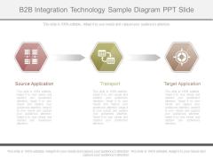 B2b Integration Technology Sample Diagram Ppt Slide
