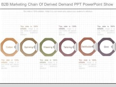 B2b Marketing Chain Of Derived Demand Ppt Powerpoint Show