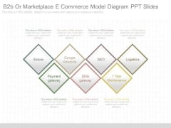 B2b Or Marketplace E Commerce Model Diagram Ppt Slides
