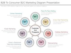 B2b To Consumer B2c Marketing Diagram Presentation