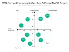 BCG Competitive Analysis Graph Of Different FMCG Brands Ppt PowerPoint Presentation Gallery Show PDF