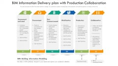 BIM Information Delivery Plan With Production Collaboration Ppt PowerPoint Presentation File Microsoft PDF