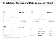 BI Solutions Process And Data Complexity Chart Ppt PowerPoint Presentation File Professional PDF