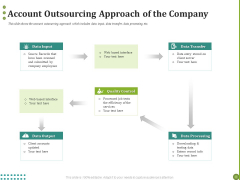 BPO Managing Enterprise Financial Transactions Account Outsourcing Approach Of The Company Pictures PDF